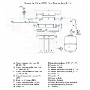 instalare_sistemRO6NewLineUV-500x500